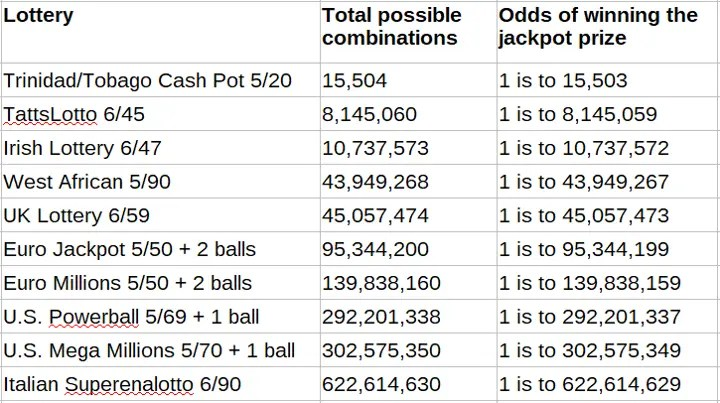 How to Win the Lottery and Win Sooner According to Math