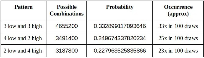 the recommended low-high patterns for lotto 6/49 are 3-low-3-high, 2-low-4-high, and 4-high-2-low patterns.