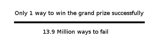 Odds in favor of winning the grand prize equals the ratio of only one way to win to 13.9 million ways to lose