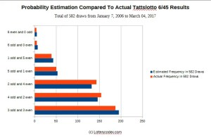 A comparison graph showing the close match between probability estimation and actual lottery draws in Australian Tattslotto 6/45