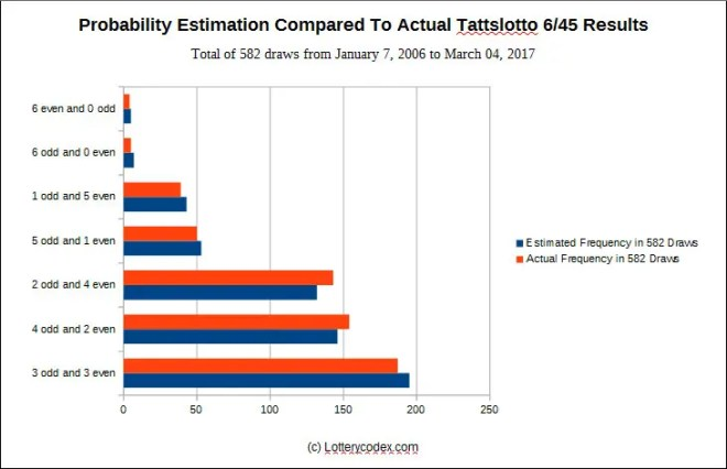 Probability estimation compared to actual results of the TattsLotto 6/47
