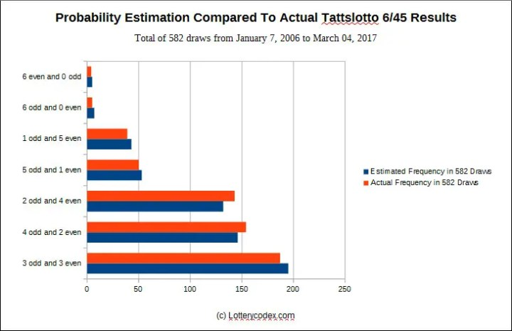 This is an example of how to win the lottery with the help of probability theory. This is a bar graph showing the probability estimation compared to actual results of the TattsLotto 6/45 game. It tells you that the TattsLotto 6/45 can be predicted using probability theory. Apparently, probability can guide you on how to win at Tattslotto 6/45 lotto system.