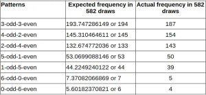 A comparison table showing the close match between estimated frequency and observed frequency in the Australian Tattslotto