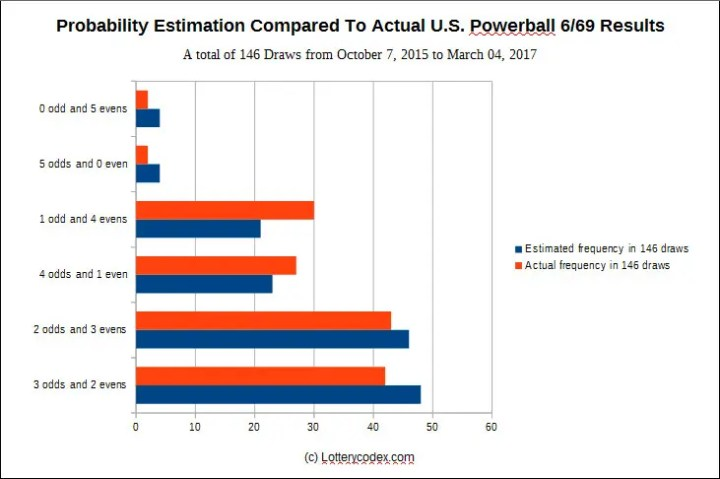 Probability estimation compared to actual results of the U.S. Powerball