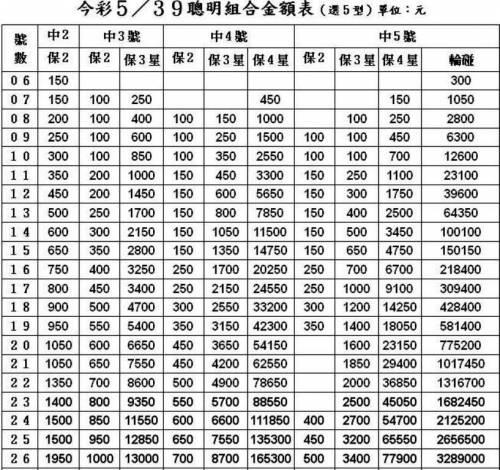 [其它] (07-30) 今彩539牌型拖牌板路分享區(供研) - 奧索樂透論壇
