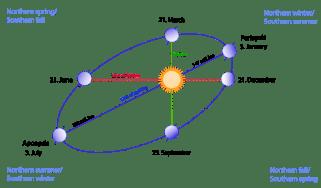 aphelion and perihelion
