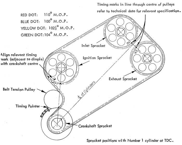 Wiring Diagram PDF: 110 Engine Timing Diagram