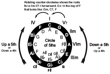 Music Theory: Circle of Fifths