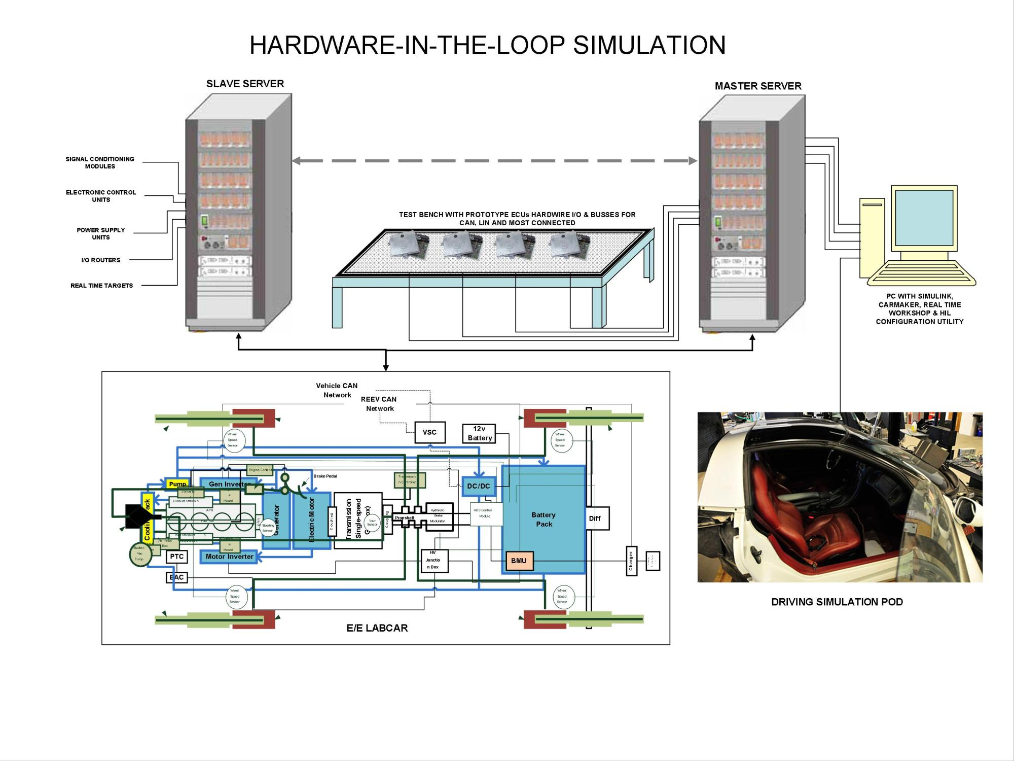 hight resolution of hardware in the loop simulation