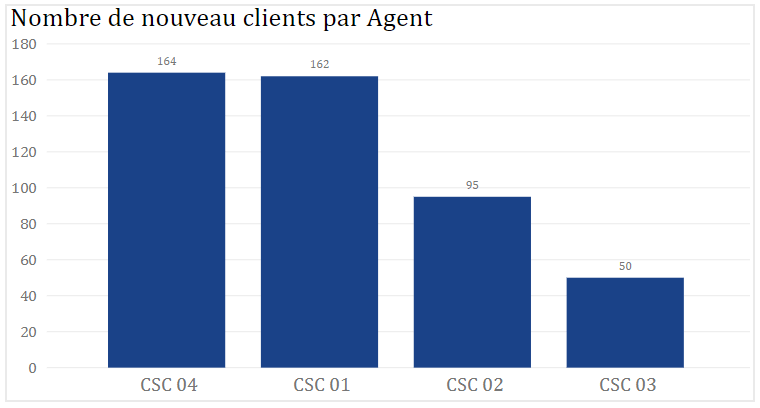 Indicateur clés de performance, histogramme montrant le nombre de nouveau client par agent commercial.