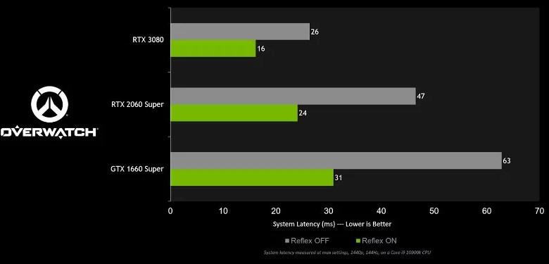 NVIDIA Reflex chegou ao Overwatch trazendo uma queda de até 50%
