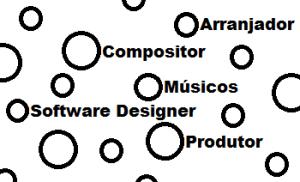Organização social de um cênio em uma situação de gravação em estúdio.