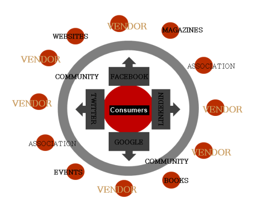Content, Context, Community
