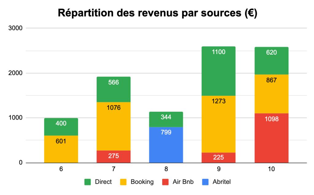 Revenus locatifs-chiffres