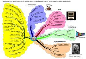 L'enjeu immédiat : le passage de la civilisation  de l'information à la civilisation de l'intelligence