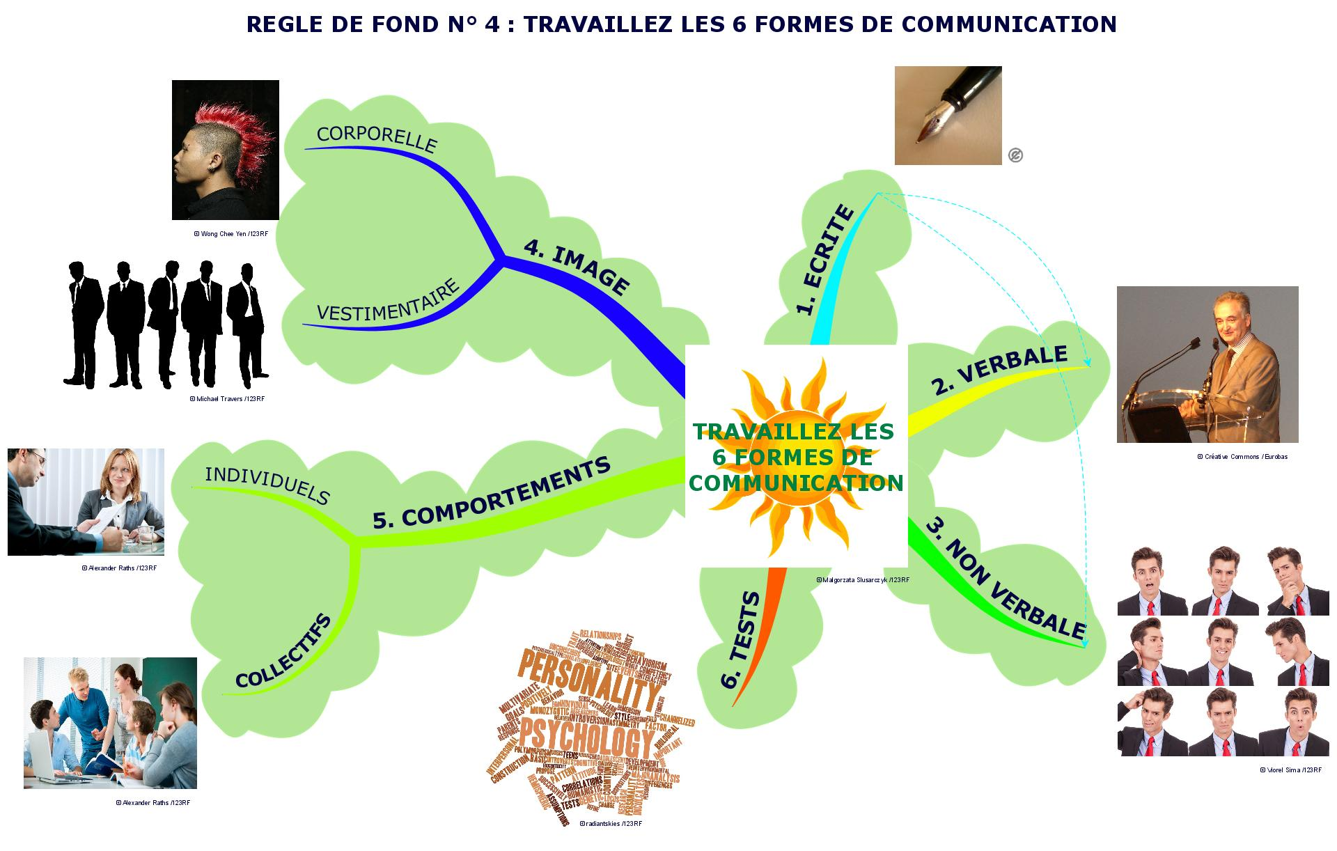 You are currently viewing Travaillez les six formes de la communication