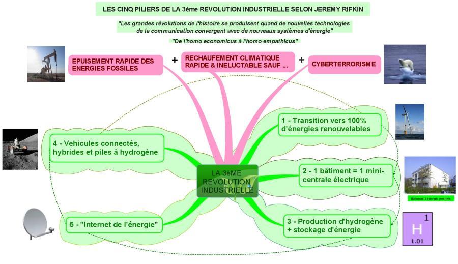 LA 3èME REVOLUTION INDUSTRIELLEx
