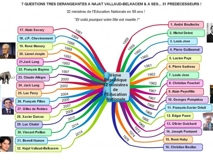 You are currently viewing 7 questions très dérangeantes à Najat Vallaud-Belkacem & à ses …31 prédécesseurs