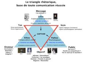 Le triangle rhétorique, base de toute communication réussie (1)