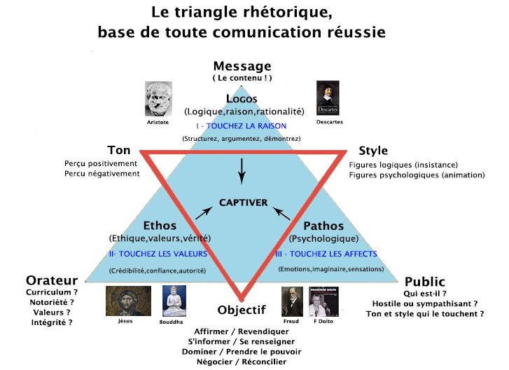 https://i0.wp.com/louis-marchand.fr/wp-content/uploads/2015/12/Triangle-Rh%C3%A9torique.jpg?resize=727%2C528