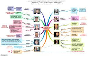 Les 5 k.o. rhétoriques de l'élection présidentielle 2017 : Hollande, Fillon, Le Pen, Hamon, Mélenchon