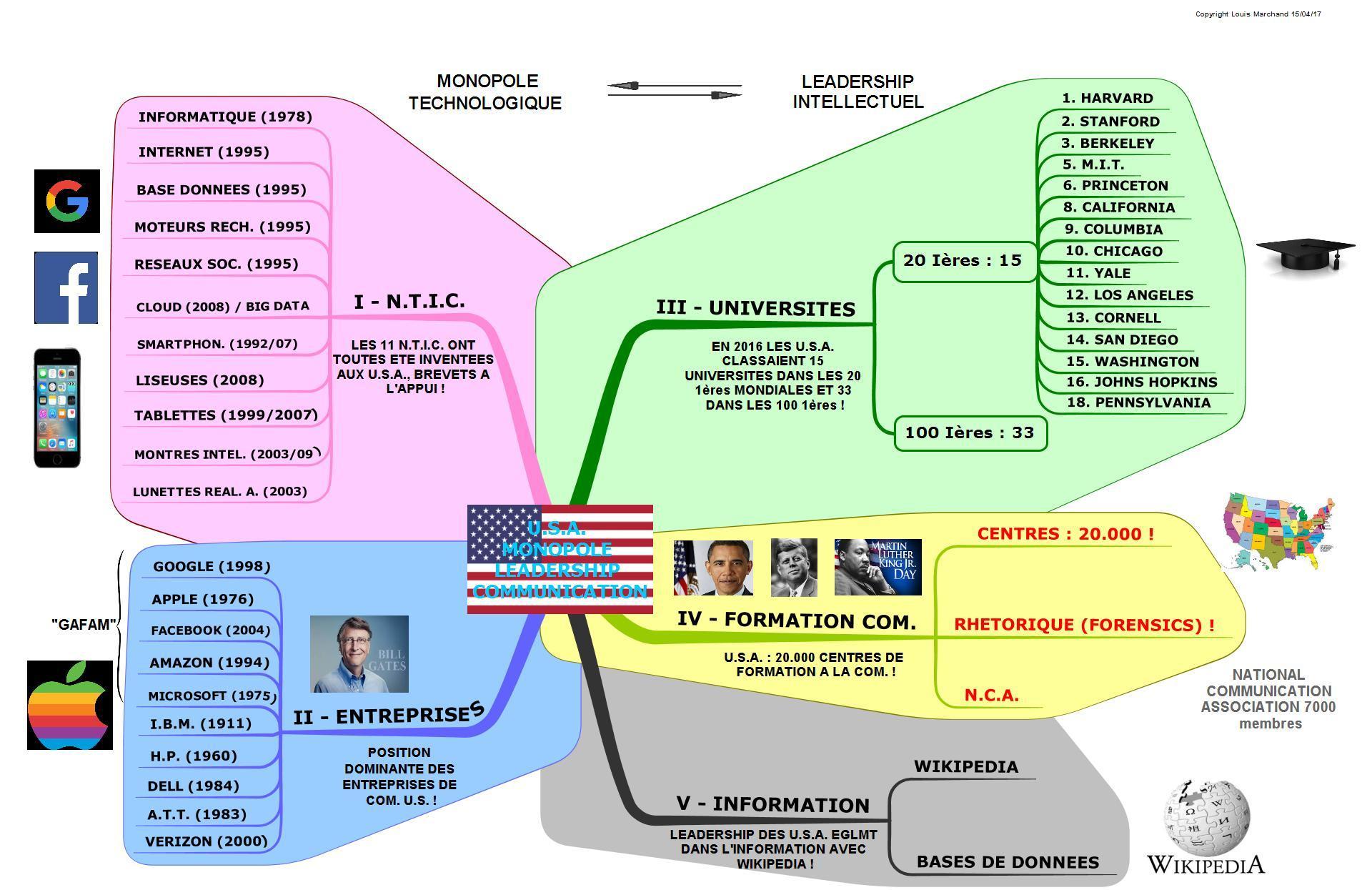 U.S.A. : seuls inventeurs de la civilisation de la communication