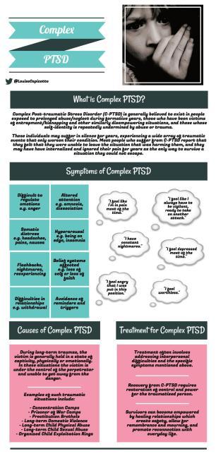 Complex PTSD Infographic