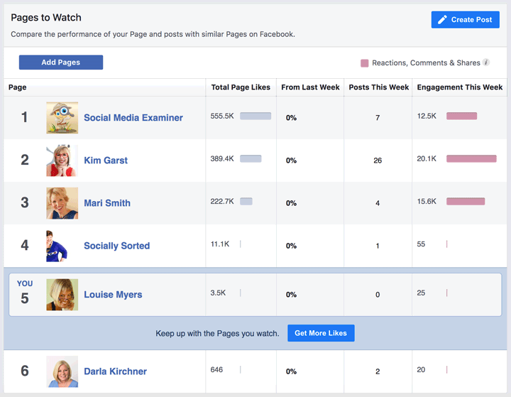 facebook pages to watch insights
