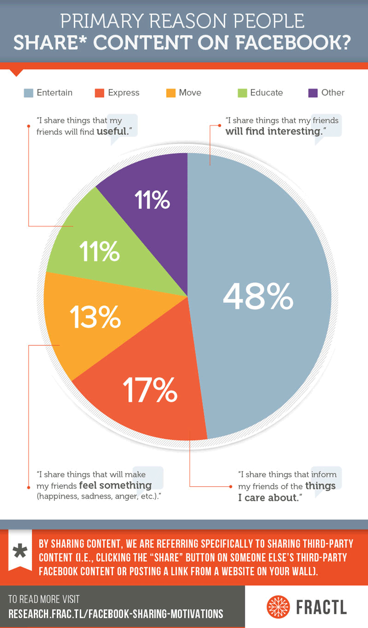 why facebook users share chart