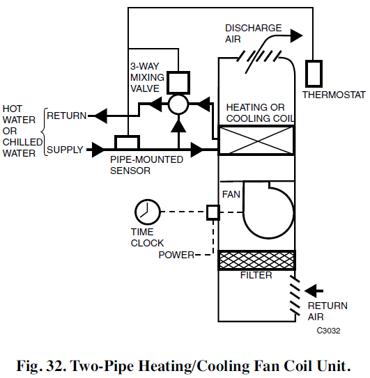 2 Pipe System