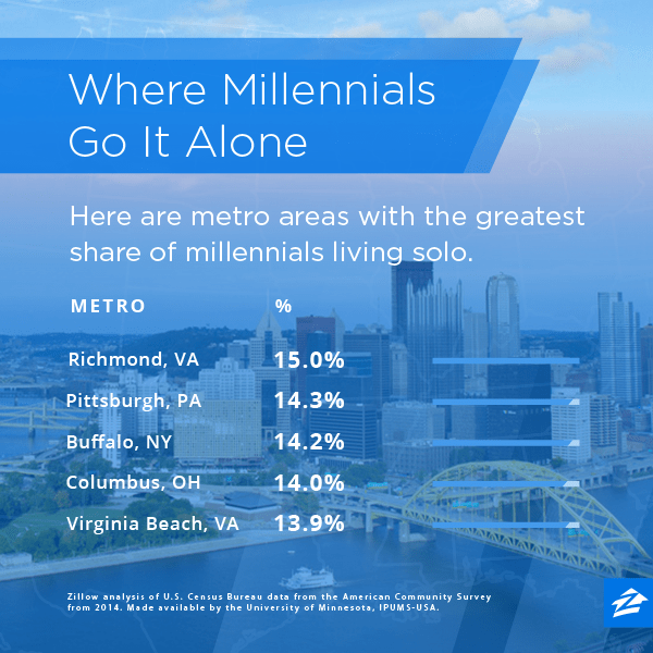 The Top 10 Cities Where Millennials Can Afford to Live Alone