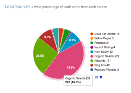 generate online leads
