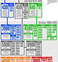 s w semi auto model guide [ 894 x 2104 Pixel ]