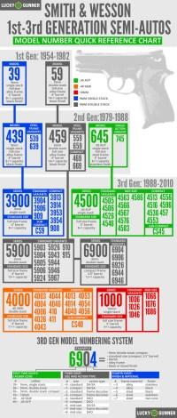 Guide to Smith & Wesson Semi-Auto Pistols & Their Model ...