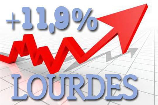 11,9% d'augmentation de fréquentation à Lourdes l'hiver dernier !