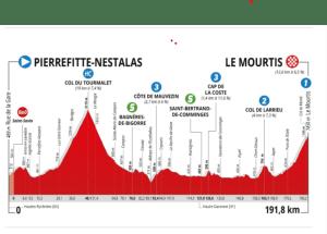 La Route d'Occitanie – La Dépêche du Midi Samedi 12 juin – Étape 3 – Pierrefitte-Nestalas  Le Mourtis