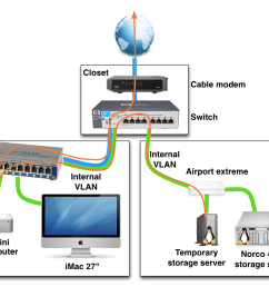 example of a home networking setup with vlans netgear router hook up diagram hook up home network diagram [ 1228 x 924 Pixel ]