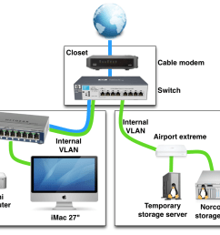 example of a home networking setup with vlans server network diagram home network setup diagram [ 1228 x 889 Pixel ]