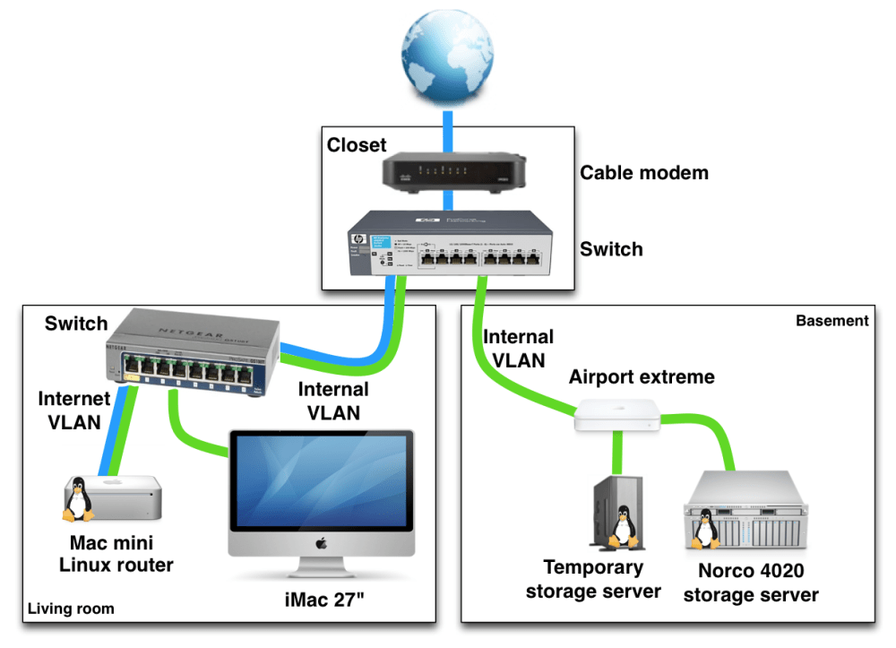 medium resolution of example of a home networking setup with vlans server network diagram home network setup diagram