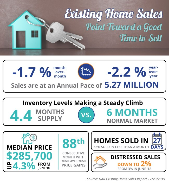 Existing Home Sales Point Toward a Good Time to Sell [INFOGRAPHIC] | Simplifying The Market