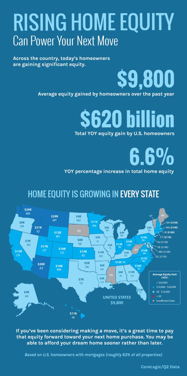 Rising Home Equity Can Power Your Next Move [INFOGRAPHIC] | Simplifying The Market