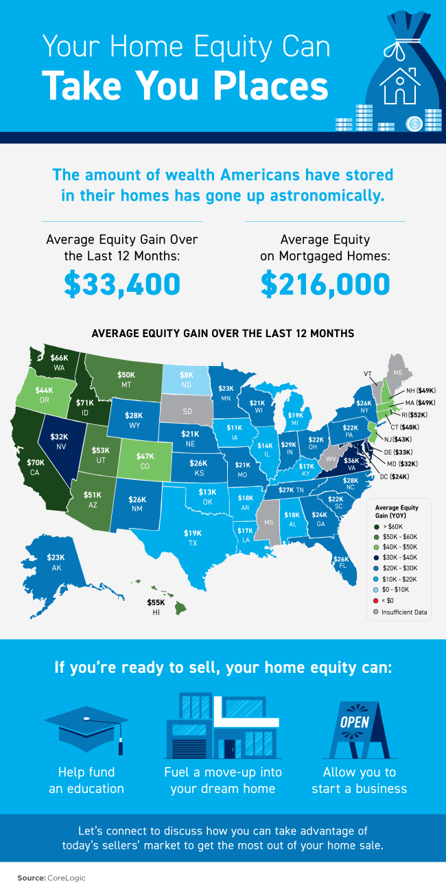 Your Home Equity Can Take You Places [INFOGRAPHIC]   Simplifying The Market