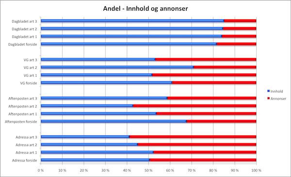 andel-innhold-annonser-600_0oad8cn8fqrg