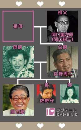 関口宏 家系図