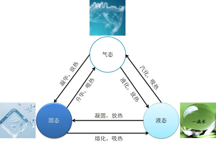 狀態模式——水之三態 | 第七根弦的技術博客