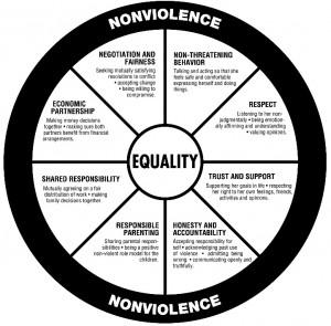 Wheel-Equality