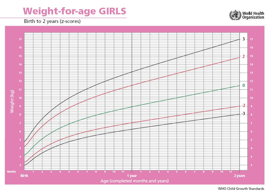 Is Baby Gaining Enough Weight How To Read A Growth Chart Love