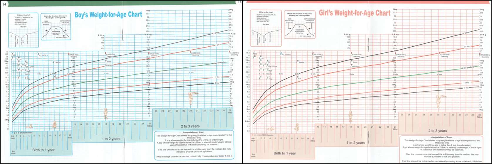 the growth charts in the sa road to health booklet u2013 same chart different colours