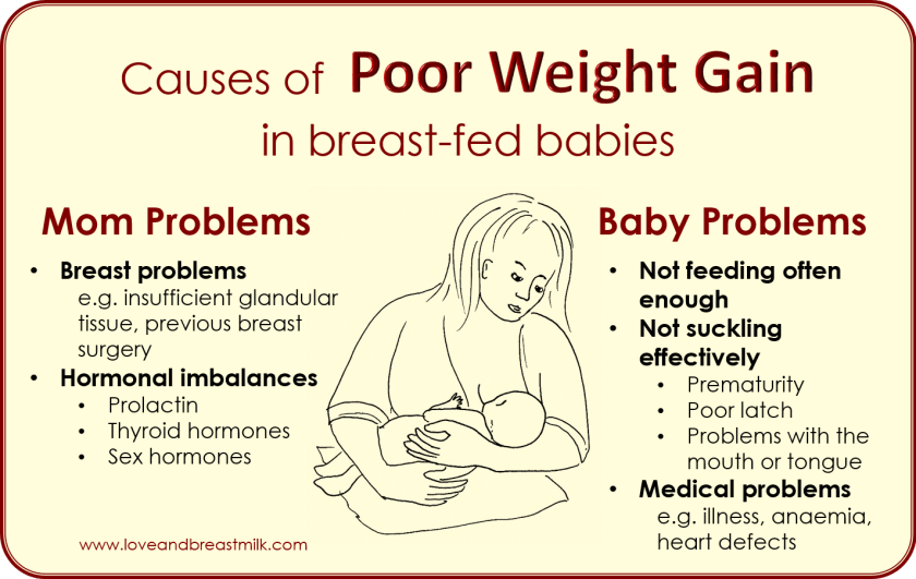 Weight gain - poor - causes