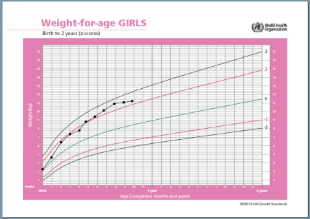 growth chart fast weight gain